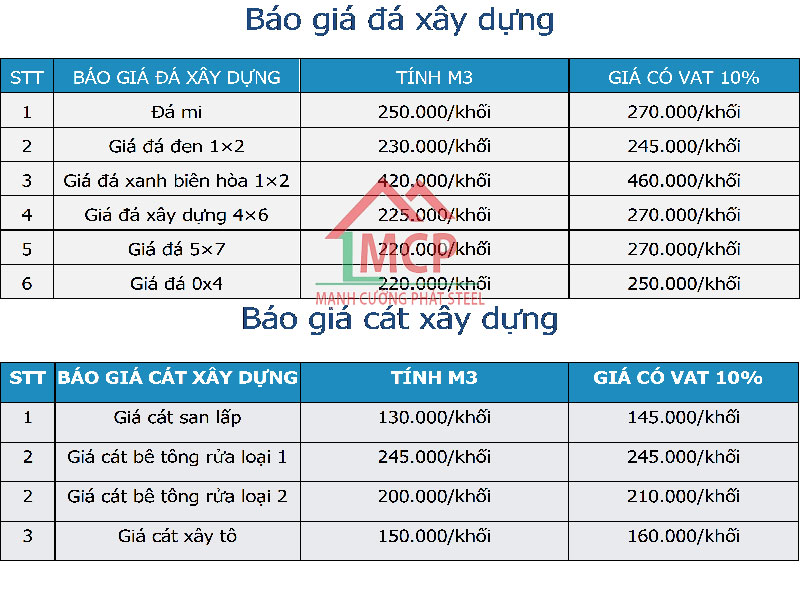 Quotations of latest construction sand in May 2020   Building materials Manh Cuong Phat